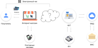 Схема онлайн оплаты для интернет-магазина